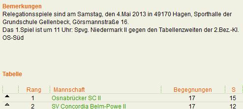 niedermark-schon-in-der-relegation-fragezeichen