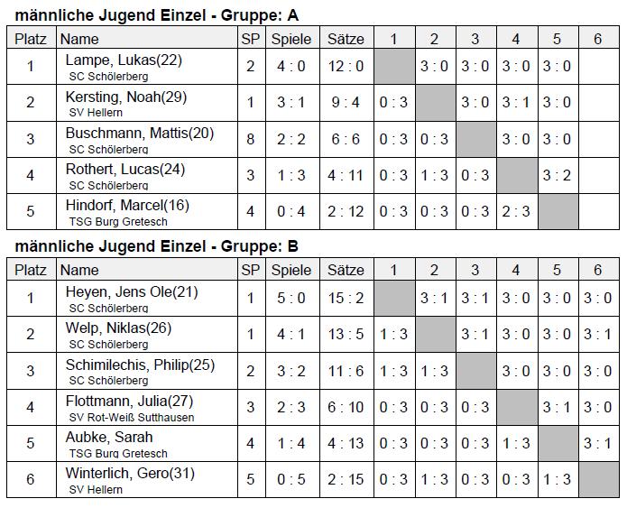 kreisrangliste-2013-ergebnisse-jugend-tischtennis