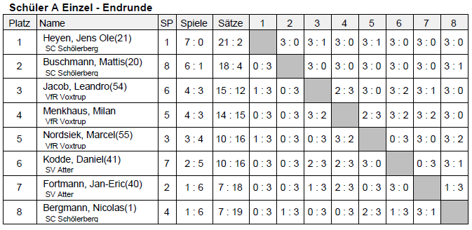 kreisrangliste-2013-ergebnisse-schueler-a-tischtennis-endrunde
