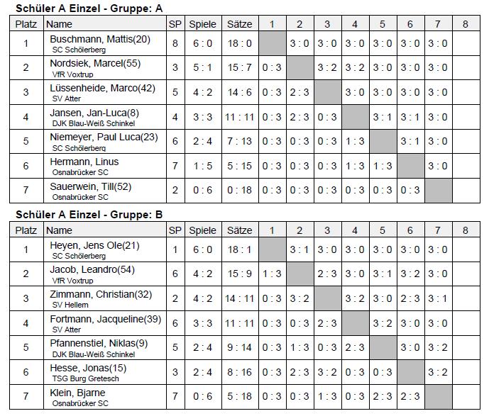 kreisrangliste-2013-ergebnisse-schueler-a-tischtennis-vorrunde-a-und-b