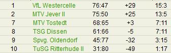 tabelle-dissen-verbandsliga-2012-tischtennis