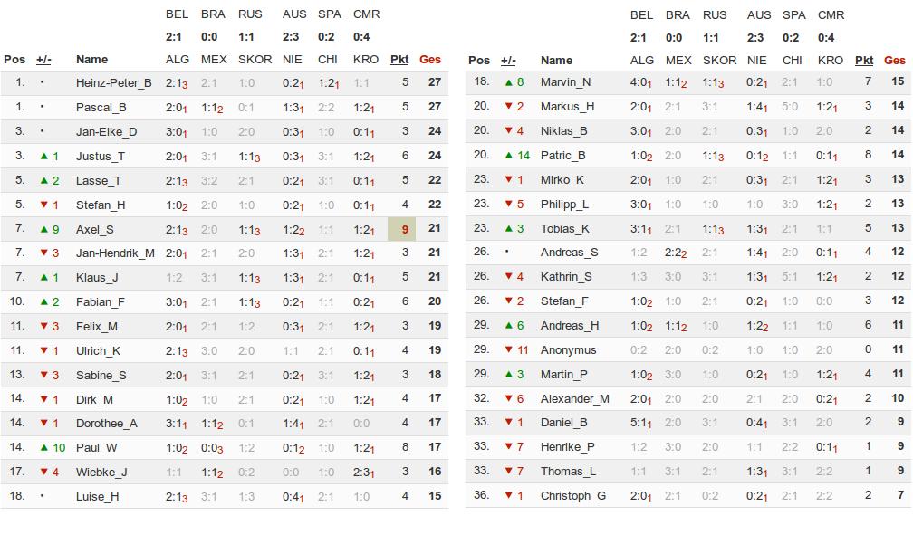 Ergebnisse des dritten Spieltags. Tabelle generiert mittels www.kicktipp.de