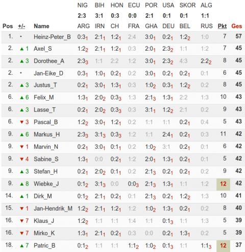 Die obere Tabellenhälfte nach der Vorrunde (Quelle: kicktipp.de)