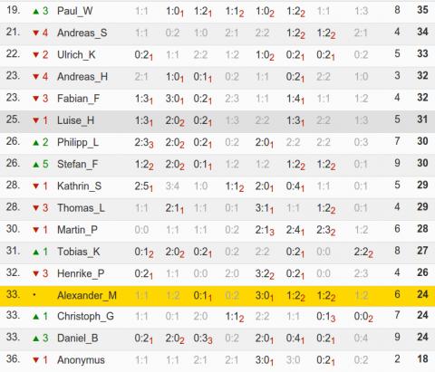 Die untere Tabellenhälfte nach der Vorrunde (Quelle: kicktipp.de)