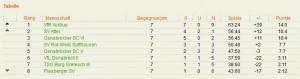 Tabelle Hinrunde Kreisliga 2014-15